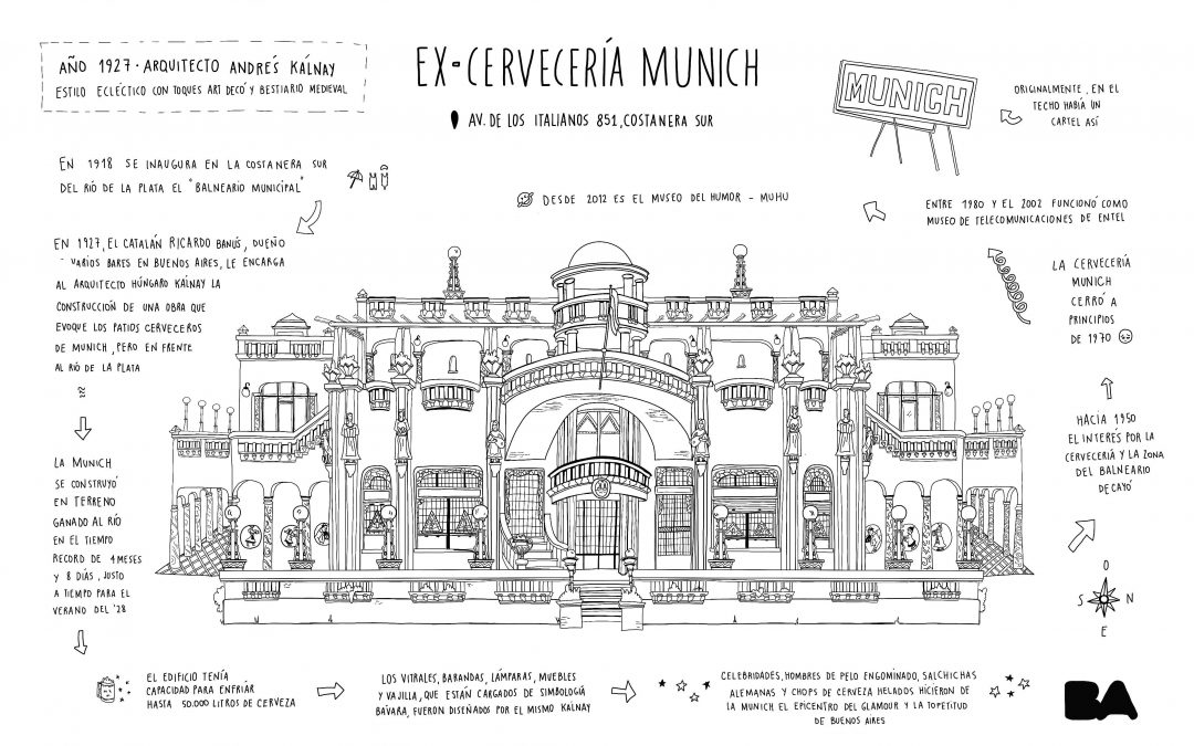 Jam de Dibujo en La Ex Cervecería Munich